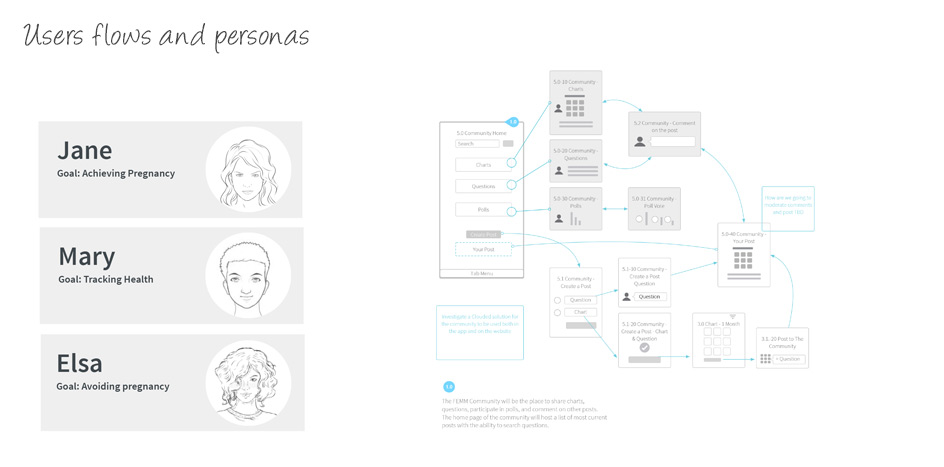 Personas were created based on the clients surveys and workshops. Understanding the needs users gave a base to a custom experience based on unique goals set by them.